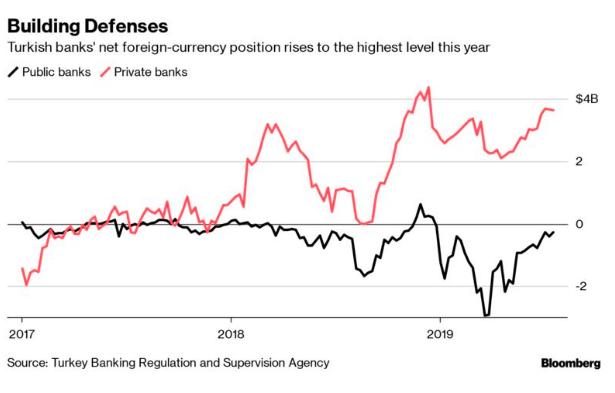 Türk bankalarının döviz rezervleri artıyor