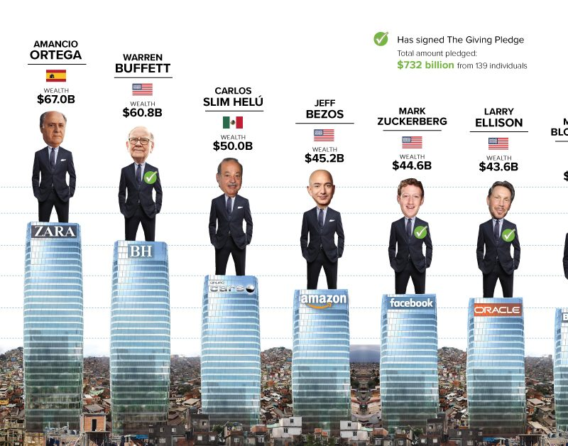 OXFAM: The total wealth of billionaires increased to $ 11 trillion 950 billion.