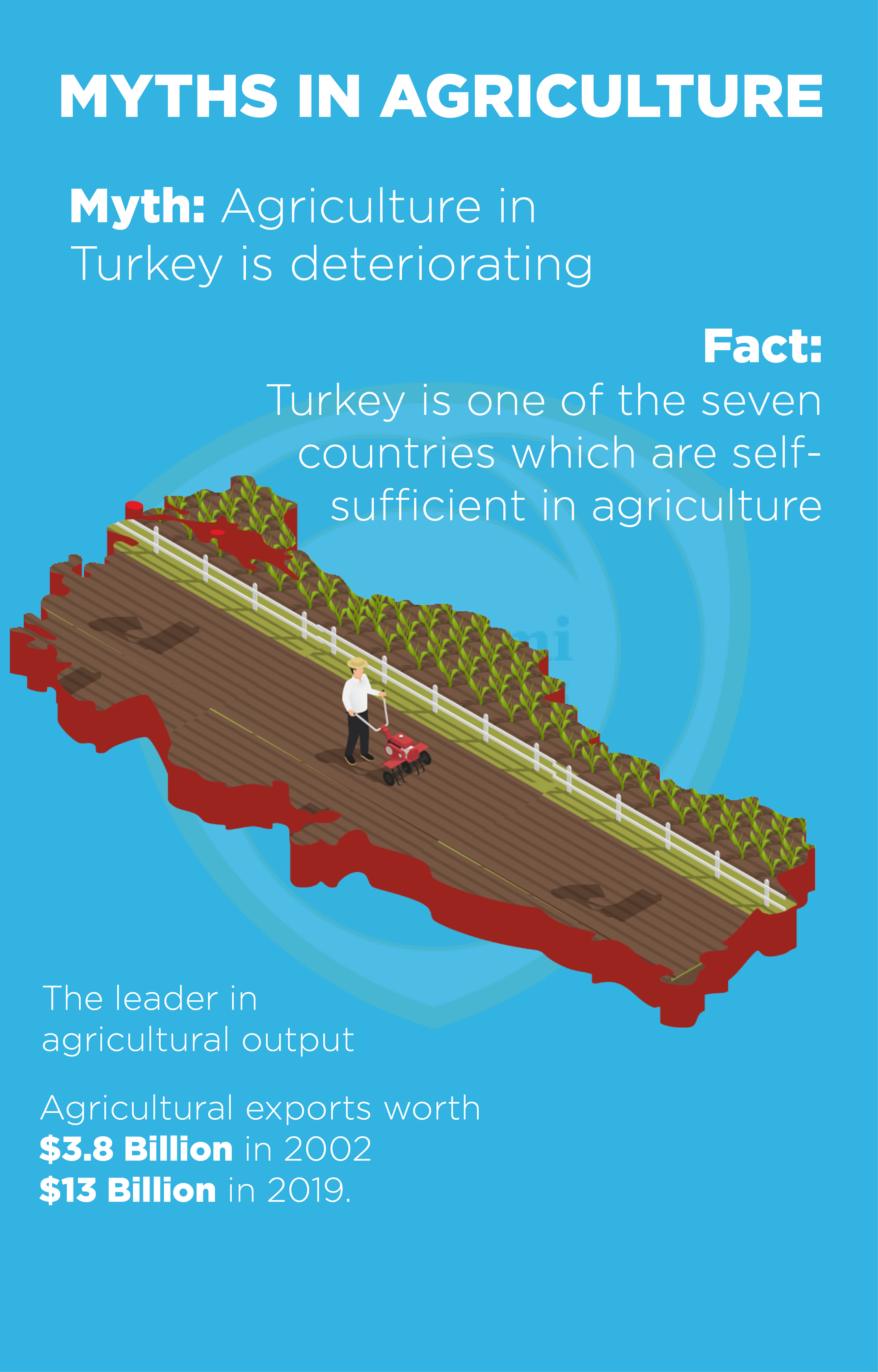 Agriculture in Turkey is growing