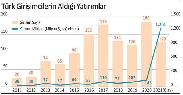 Türk girişimciler unicorn yattırım