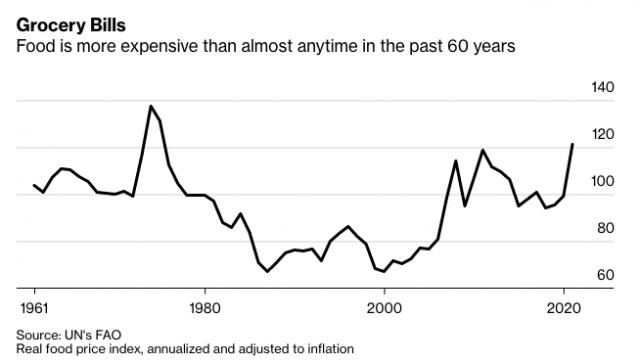 Gıda fiyatlarındaki artış yıllara göre