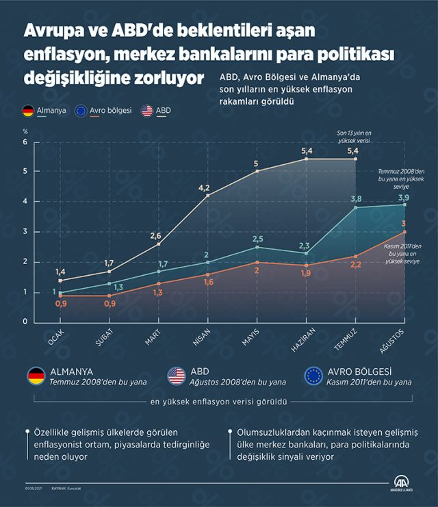 ABD Avrupa gibi yerlerde enflasyon rakamları rekor kırıyor